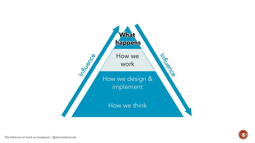 How we work How we design & implement How we th...