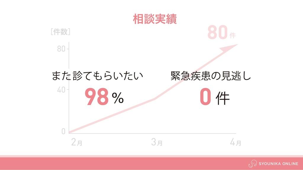 ૬ஊ࣮ 80 40 2݄ ʦ݅ʧ 3݄ 80 ݅ 4݄ 0