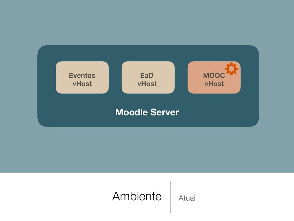 Ambiente Atual Moodle Server EaD vHost Eventos ...