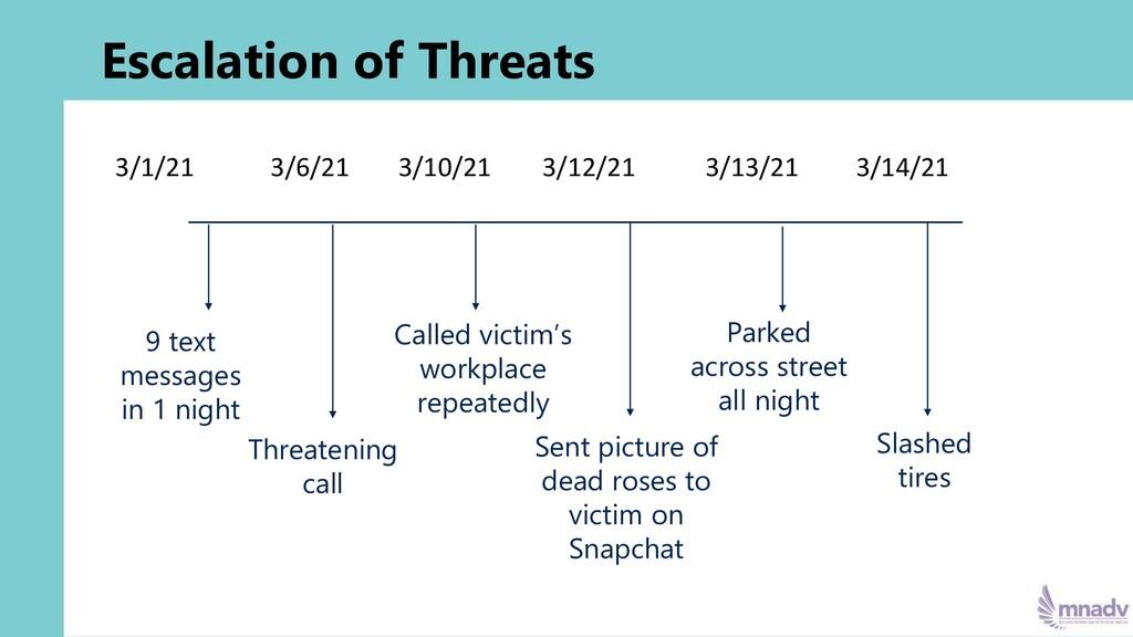 Escalation of Threats 3/1/21 3/6/21 3/10/21 3/1...