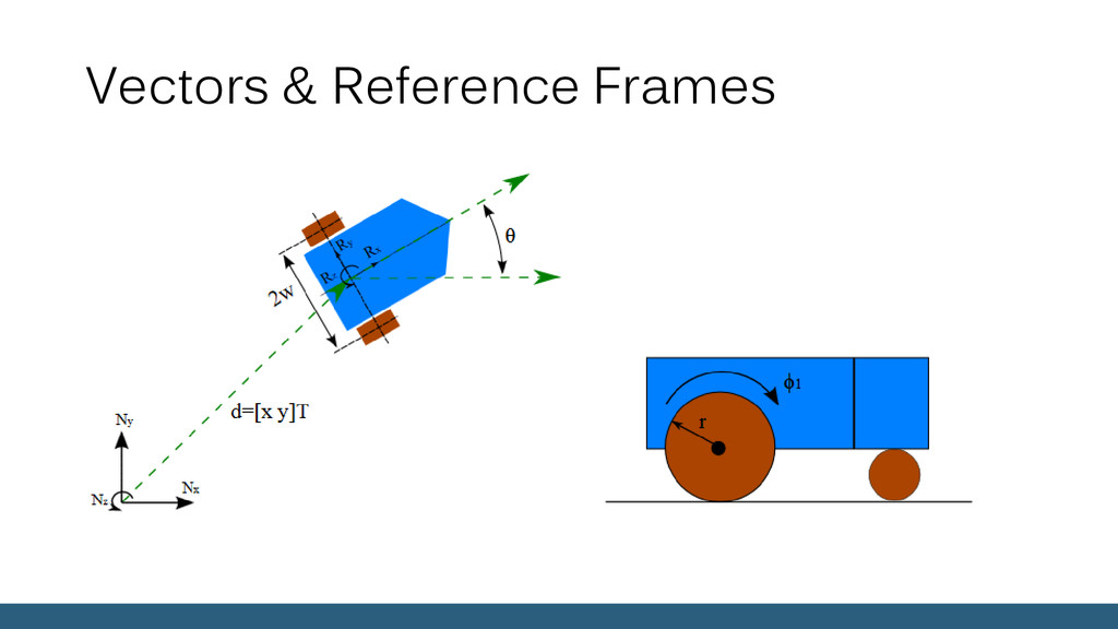 Vectors & Reference Frames