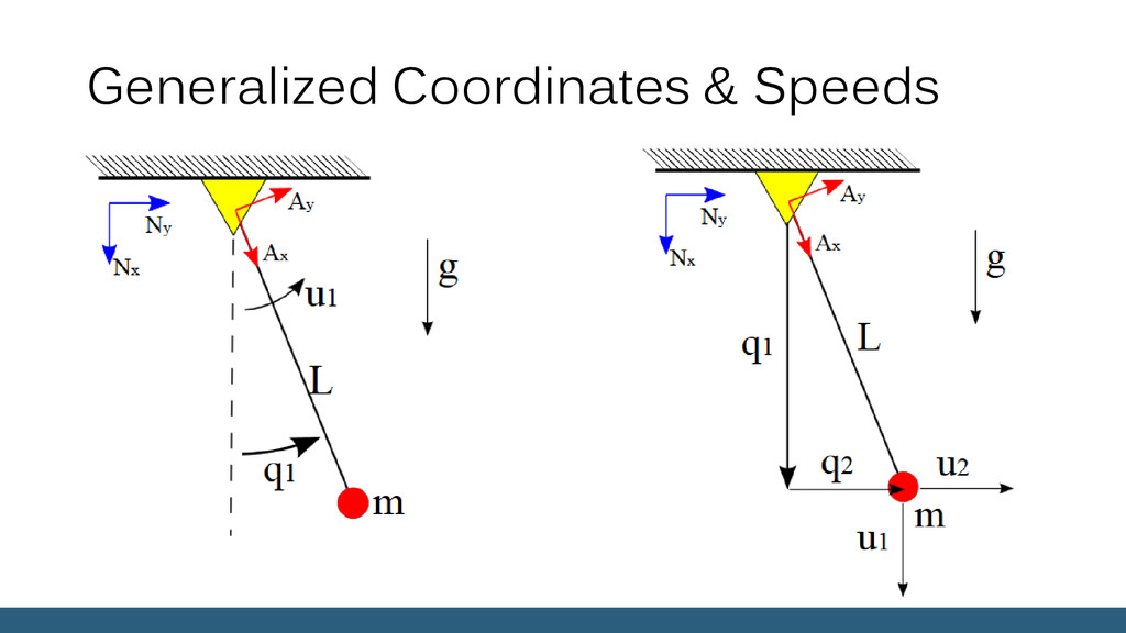 Generalized Coordinates & Speeds