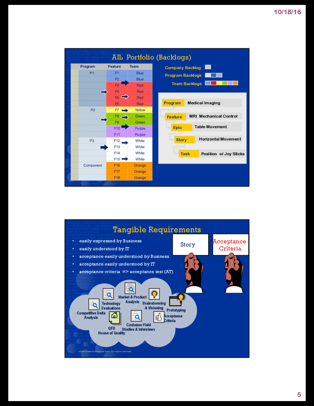 10/18/16 5 AIL Portfolio (Backlogs) Program Fea...