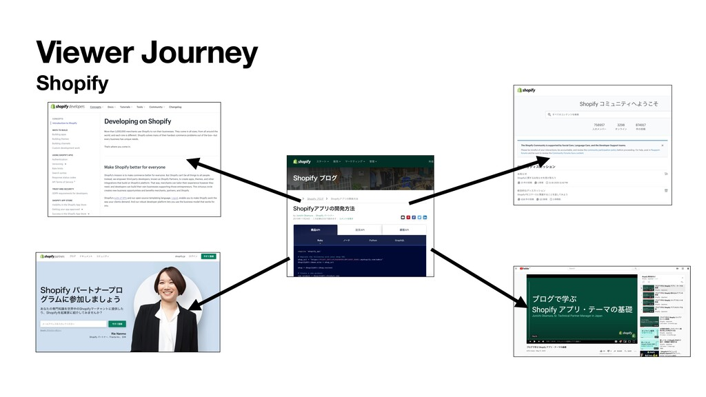 Viewer Journey Shopify