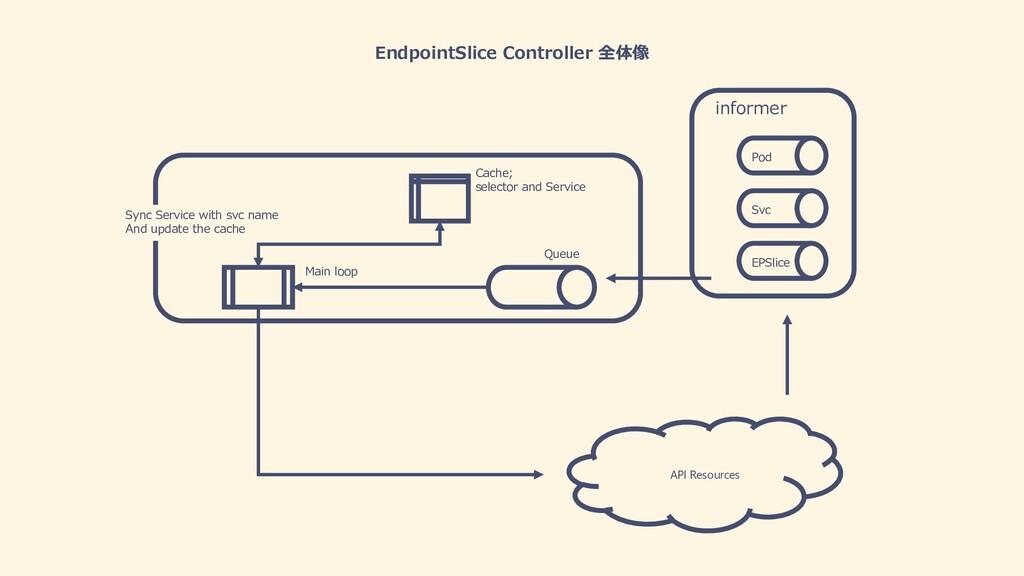 EndpointSlice Controller 全体像 EPSlice informer M...