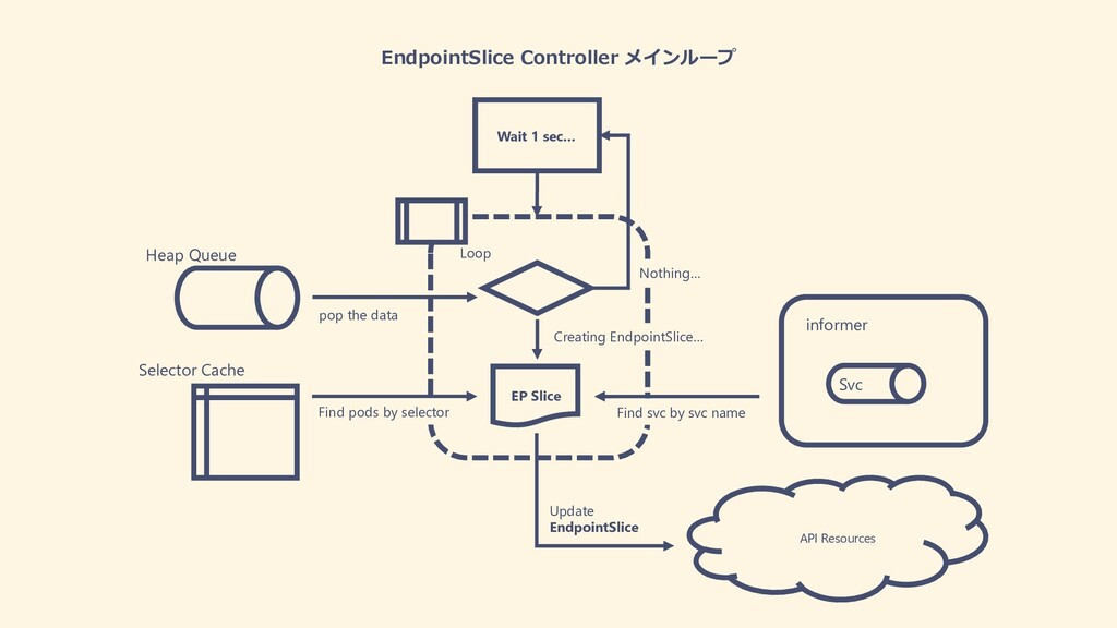 EndpointSlice Controller メインループ Heap Queue Sele...