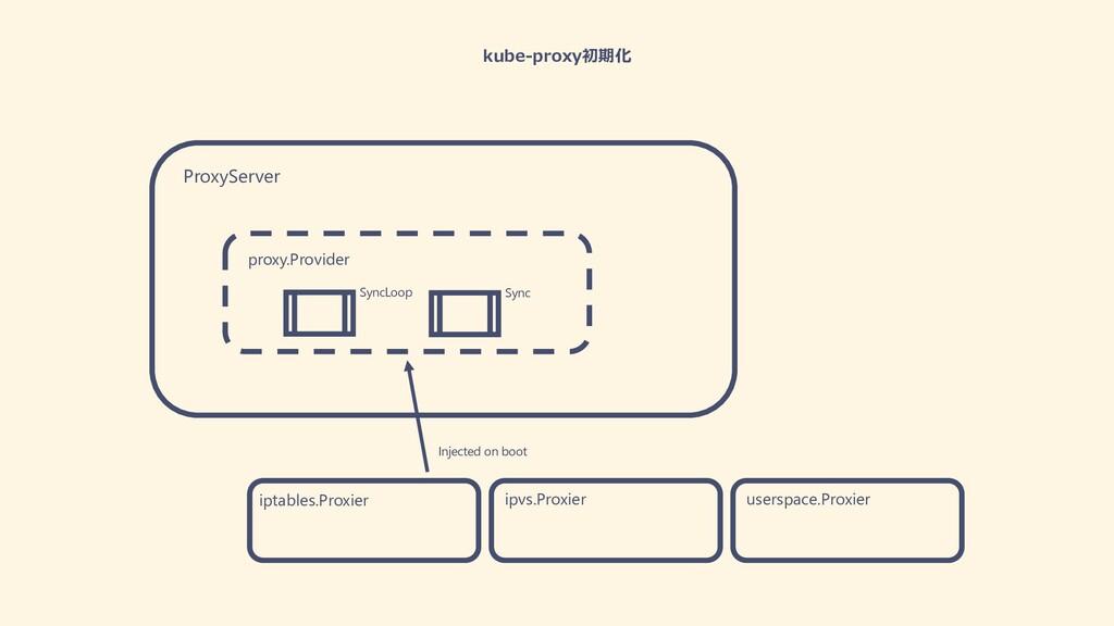 kube-proxy初期化 ProxyServer proxy.Provider SyncLo...