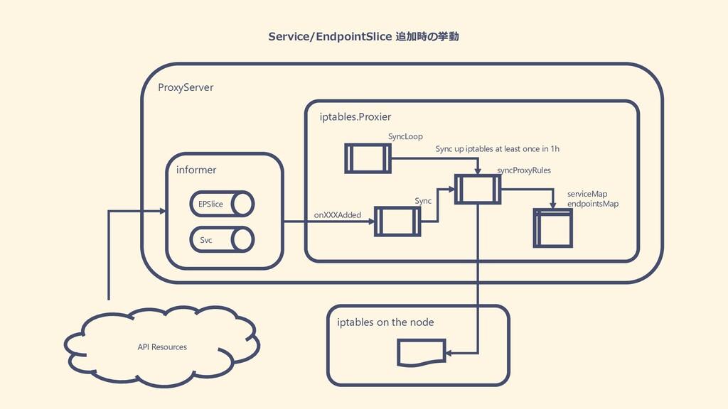 Service/EndpointSlice 追加時の挙動 EPSlice Svc inform...