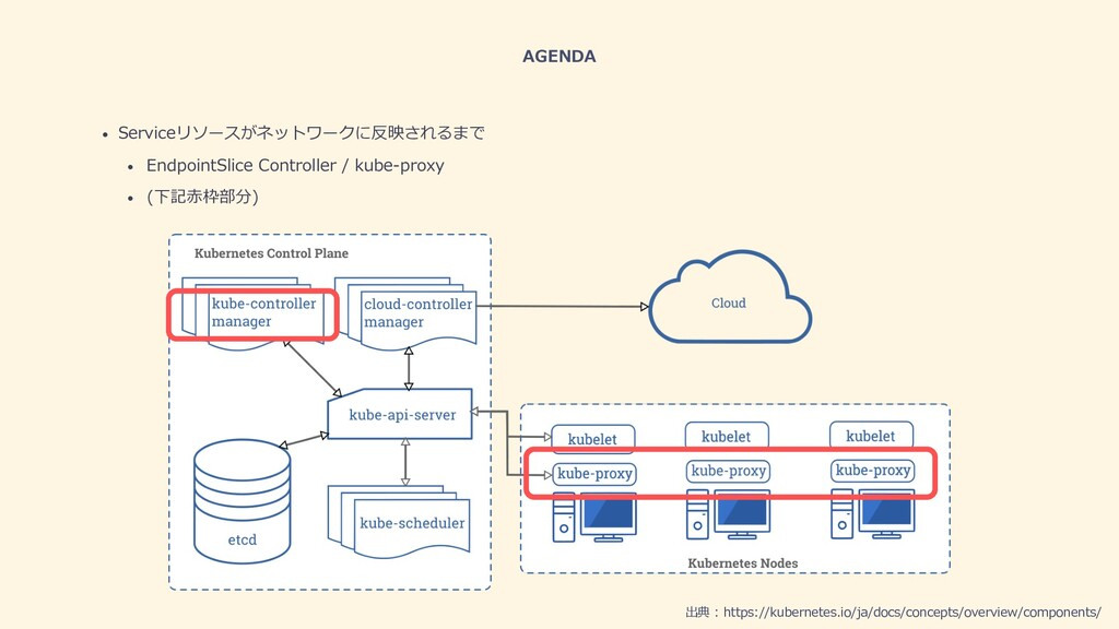 AGENDA • Serviceリソースがネットワークに反映されるまで • EndpointS...