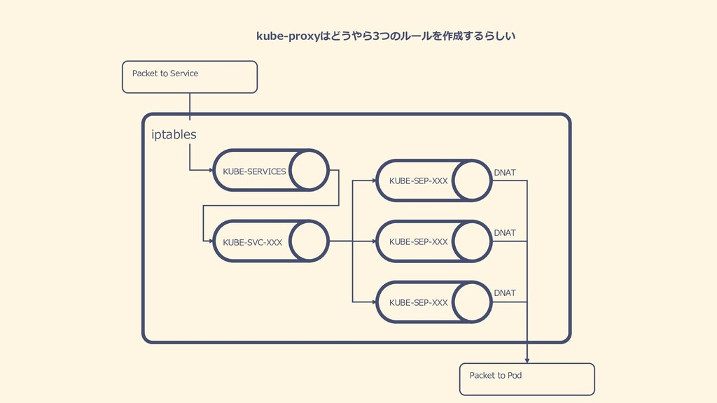 kube-proxyはどうやら3つのルールを作成するらしい Packet to Service...