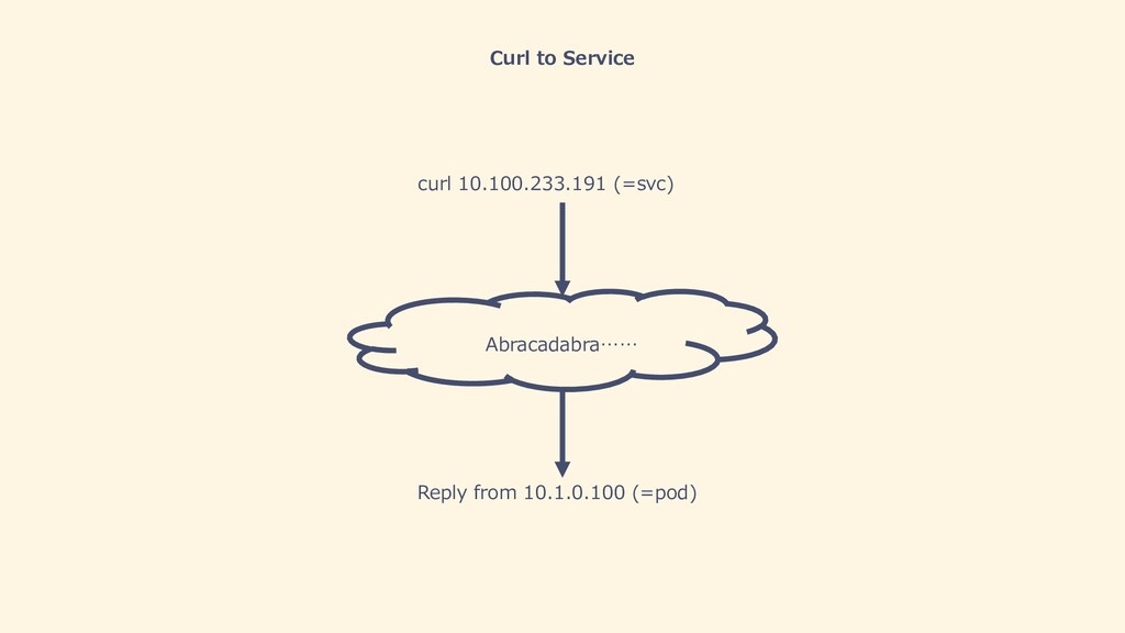 Curl to Service curl 10.100.233.191 (=svc) Repl...