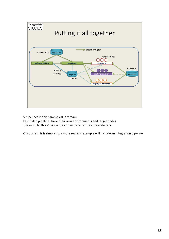 5 pipelines in this sample value stream Last 3 ...