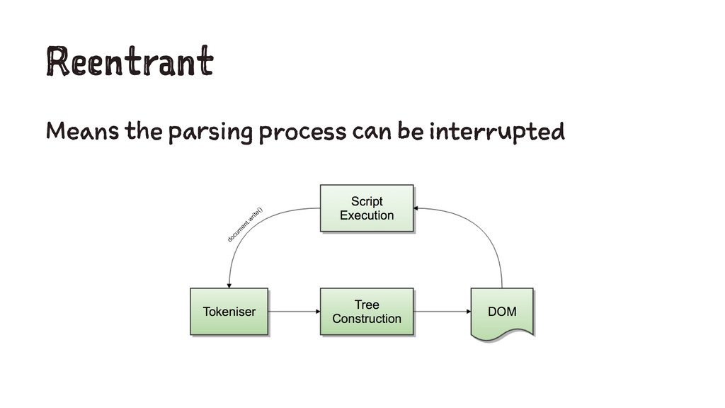 Reentrant Means the parsing process can be inte...