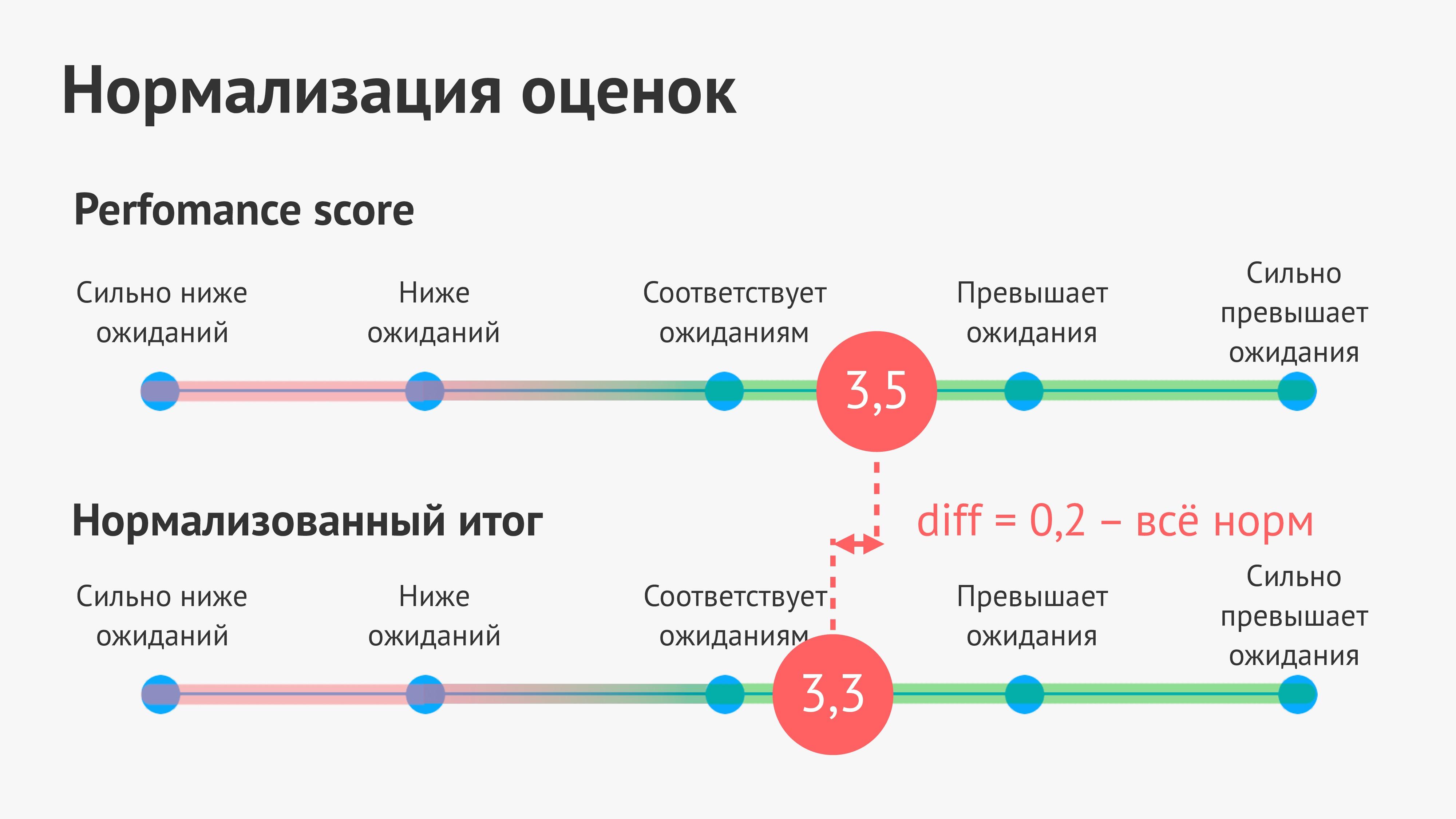 Нормализация оценок Perfomance score Сильно ниж...