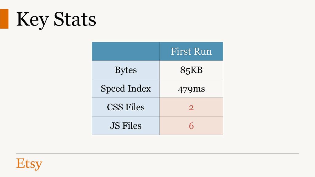 Key Stats First Run Bytes 85KB Speed Index 479m...