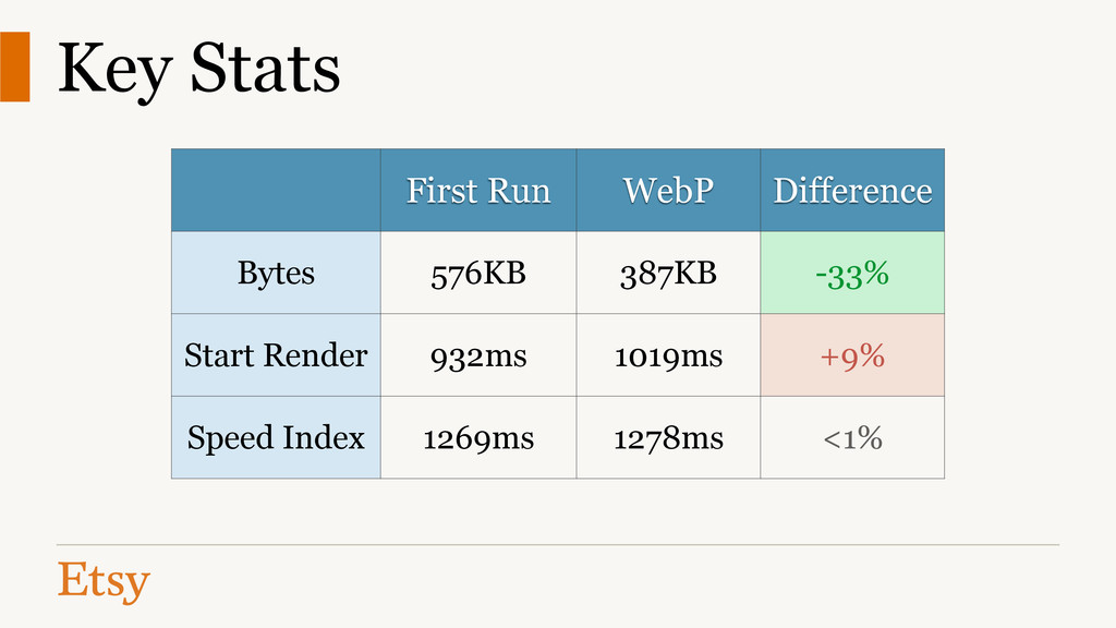 Key Stats First Run WebP Difference Bytes 576KB...