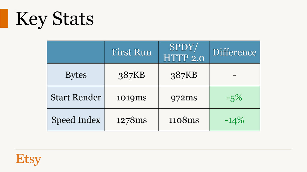 Key Stats First Run SPDY/ HTTP 2.0 Difference B...