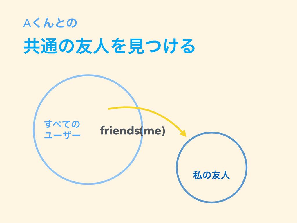 A͘Μͱͷ ڞ௨ͷ༑ਓΛݟ͚ͭΔ friends(me) ͯ͢ͷ Ϣʔβʔ ࢲͷ༑ਓ