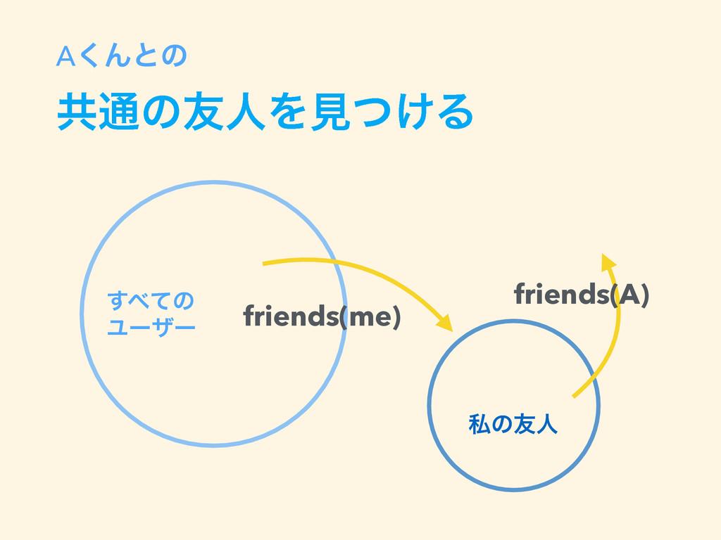 A͘Μͱͷ ڞ௨ͷ༑ਓΛݟ͚ͭΔ friends(me) ͯ͢ͷ Ϣʔβʔ friends(...