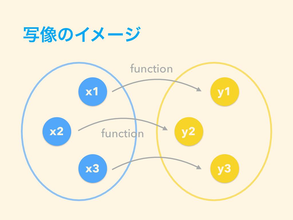 ࣸ૾ͷΠϝʔδ x1 x2 x3 y1 y2 y3 function function