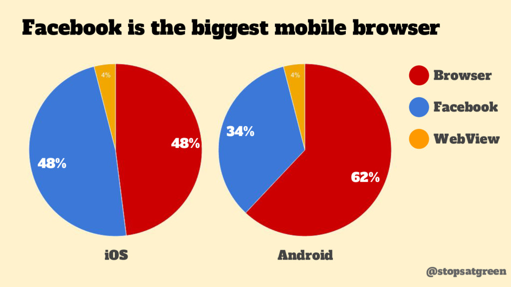 Facebook is the biggest mobile browser @stopsat...