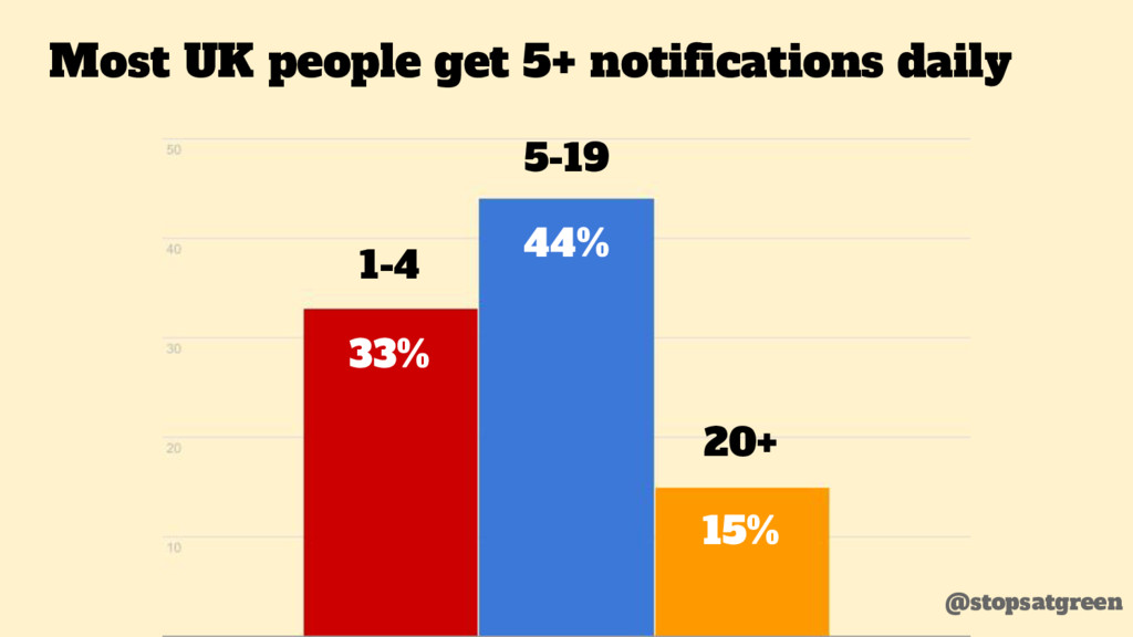 Most UK people get 5+ notifications daily 33% 4...
