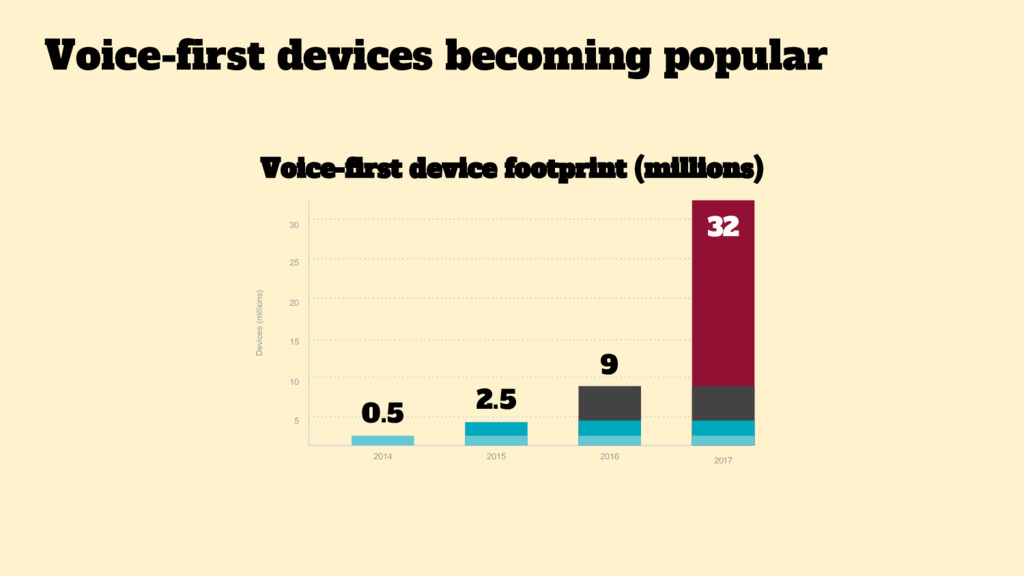 2014 5 2015 2016 Voice-first device footprint (...