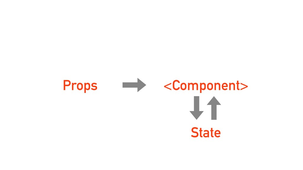 Props <Component> State