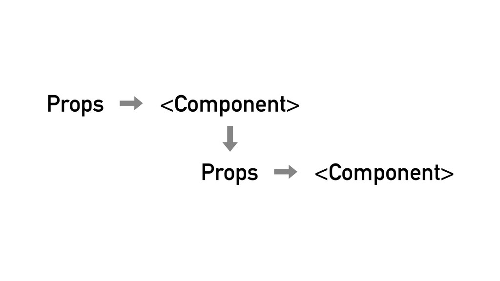 Props <Component> <Component> Props