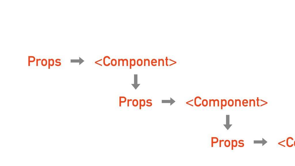 Props <Component> <Component> Props <Co Props