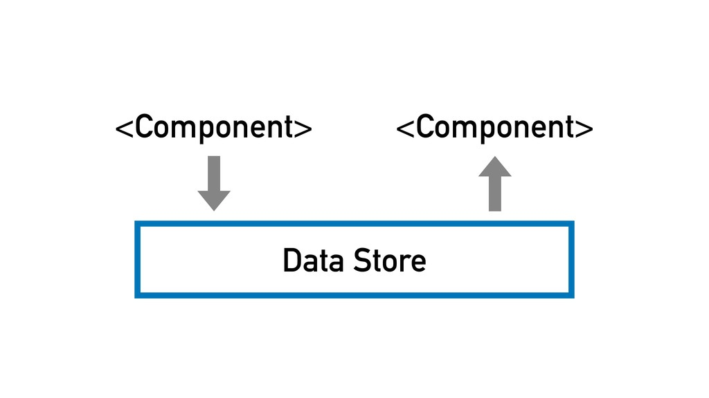 Data Store <Component> <Component>