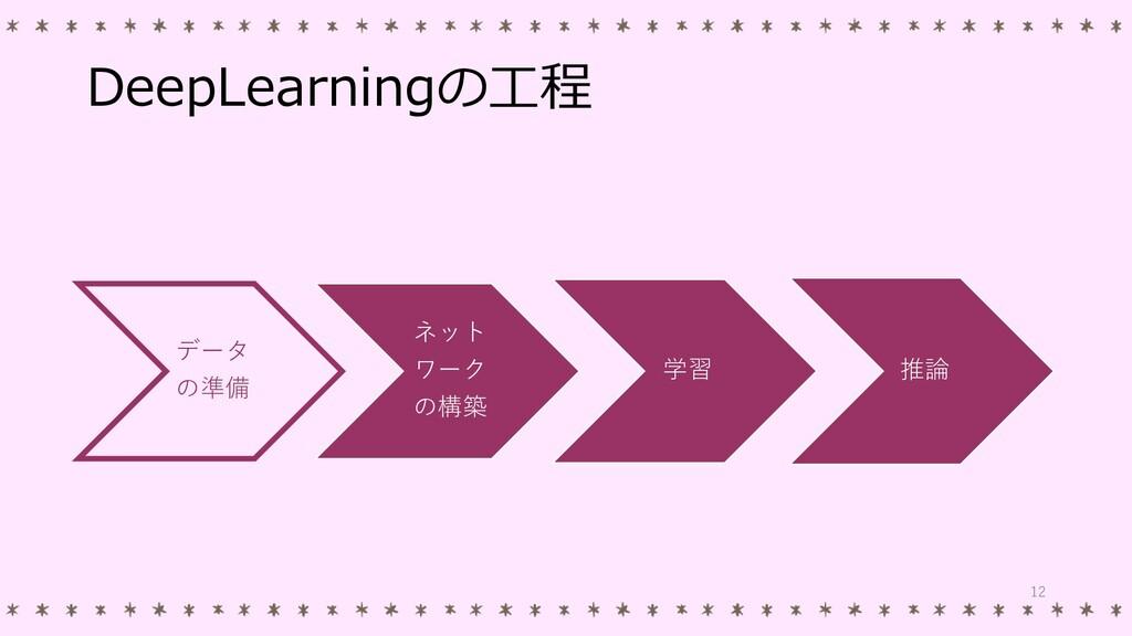 DeepLearningの工程 データ の準備 ネット ワーク の構築 学習 推論 12