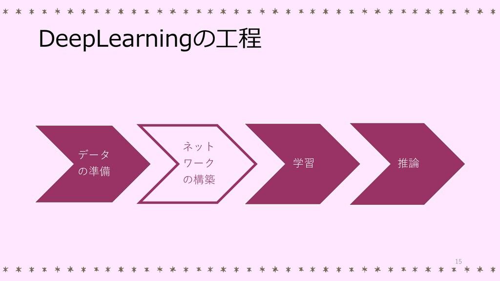 DeepLearningの工程 データ の準備 ネット ワーク の構築 学習 推論 15