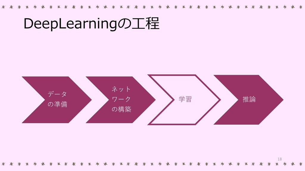 DeepLearningの工程 データ の準備 ネット ワーク の構築 学習 推論 18