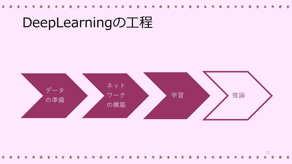 DeepLearningの工程 データ の準備 ネット ワーク の構築 学習 推論 22
