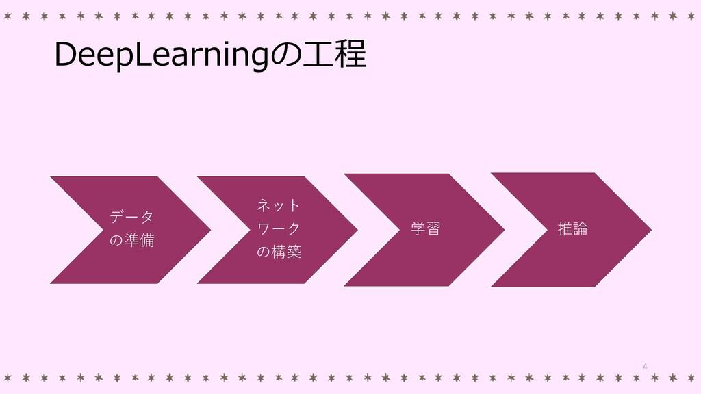 DeepLearningの工程 データ の準備 ネット ワーク の構築 学習 推論 4