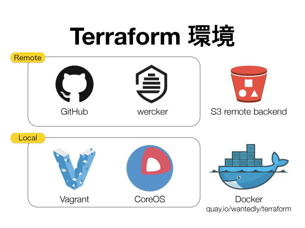 Terraform ڥ GitHub wercker S3 remote backend V...