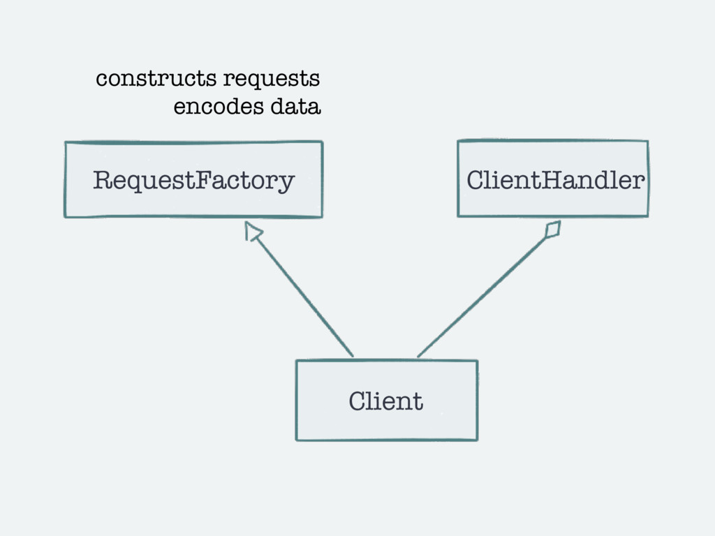 Client RequestFactory ClientHandler constructs ...
