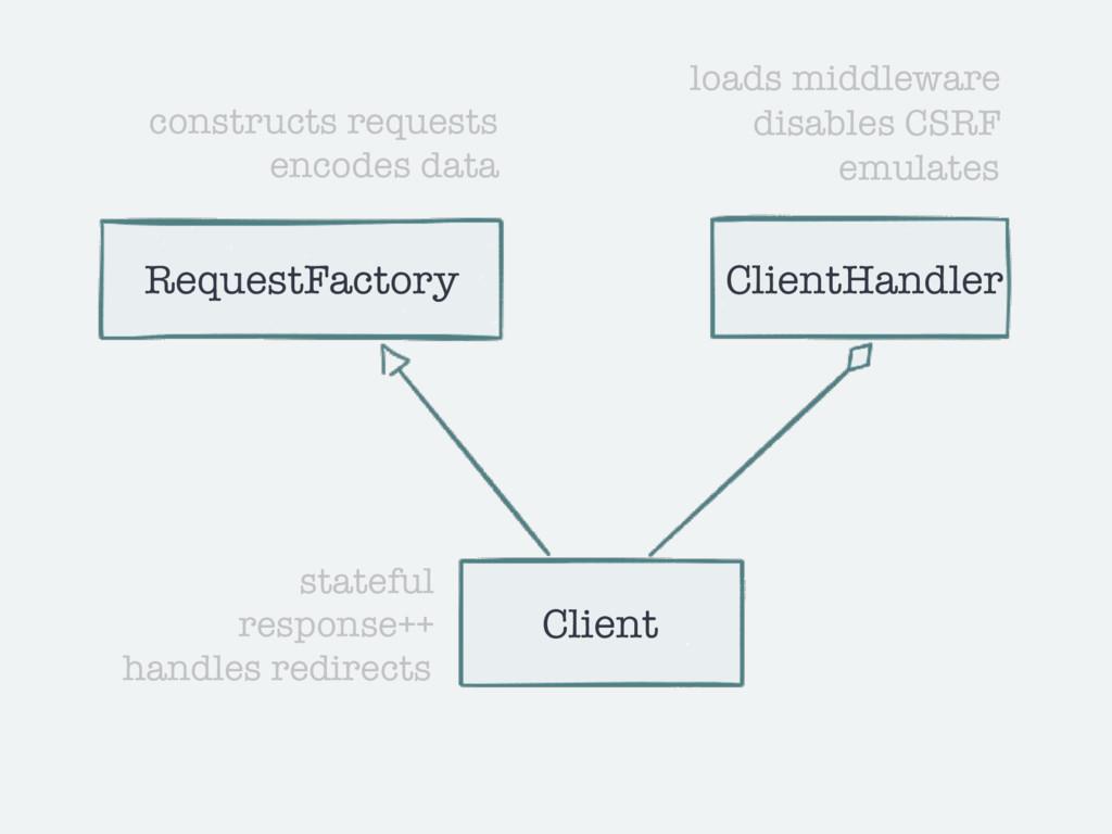 Client RequestFactory ClientHandler stateful re...