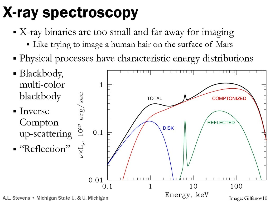 X-ray spectroscopy § X-ray binaries are too sma...