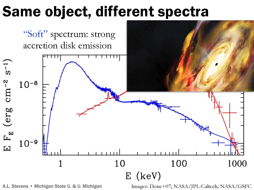 """Soft"" spectrum: strong accretion disk emission..."
