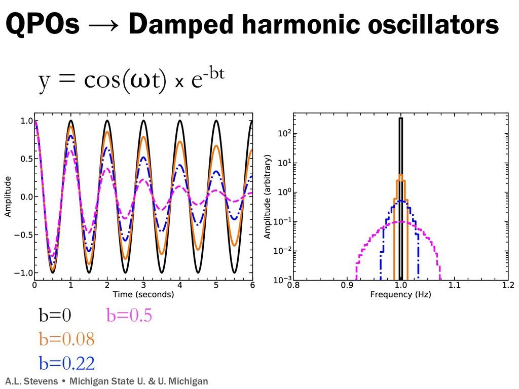 QPOs → Damped harmonic oscillators A.L. Stevens...