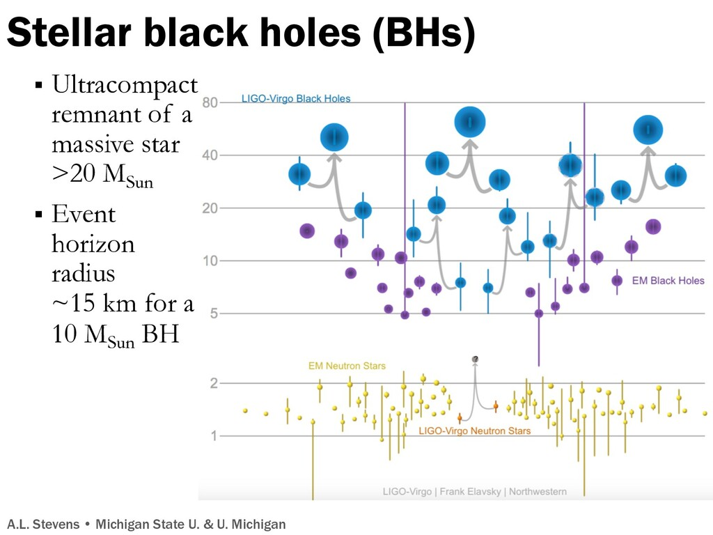 Stellar black holes (BHs) § Ultracompact remnan...