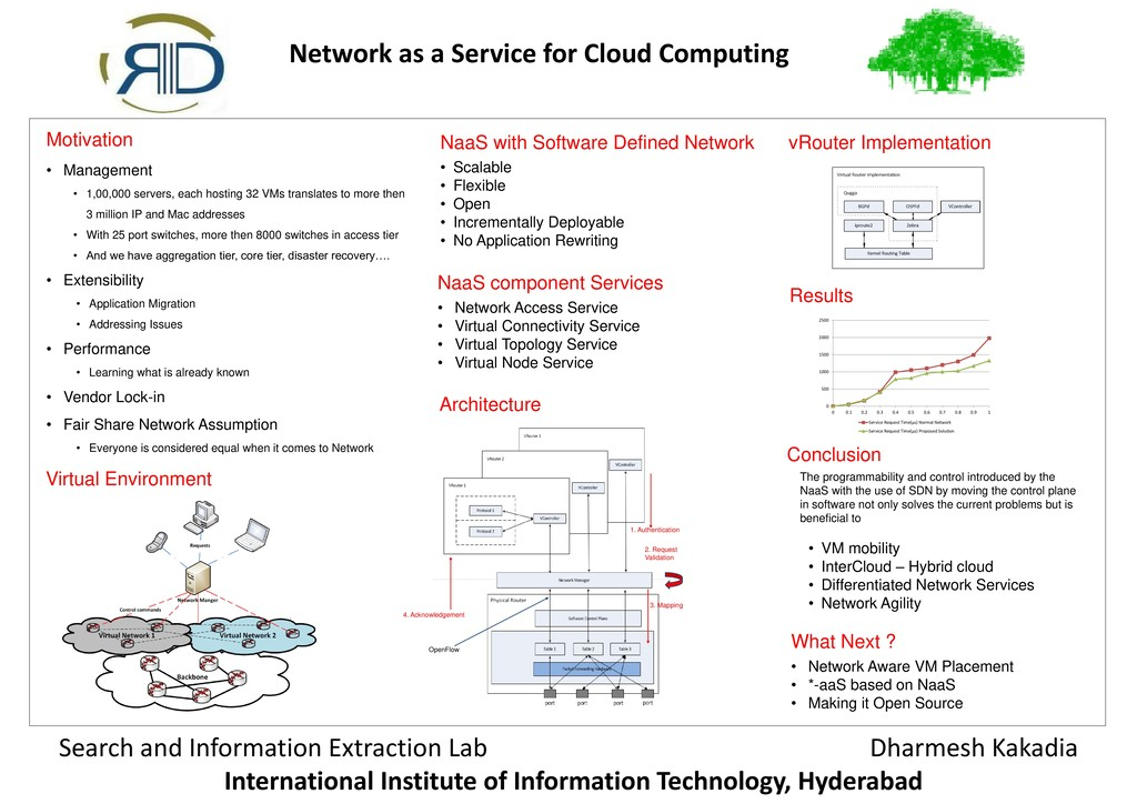 Network as a Service for Cloud Computing Search...