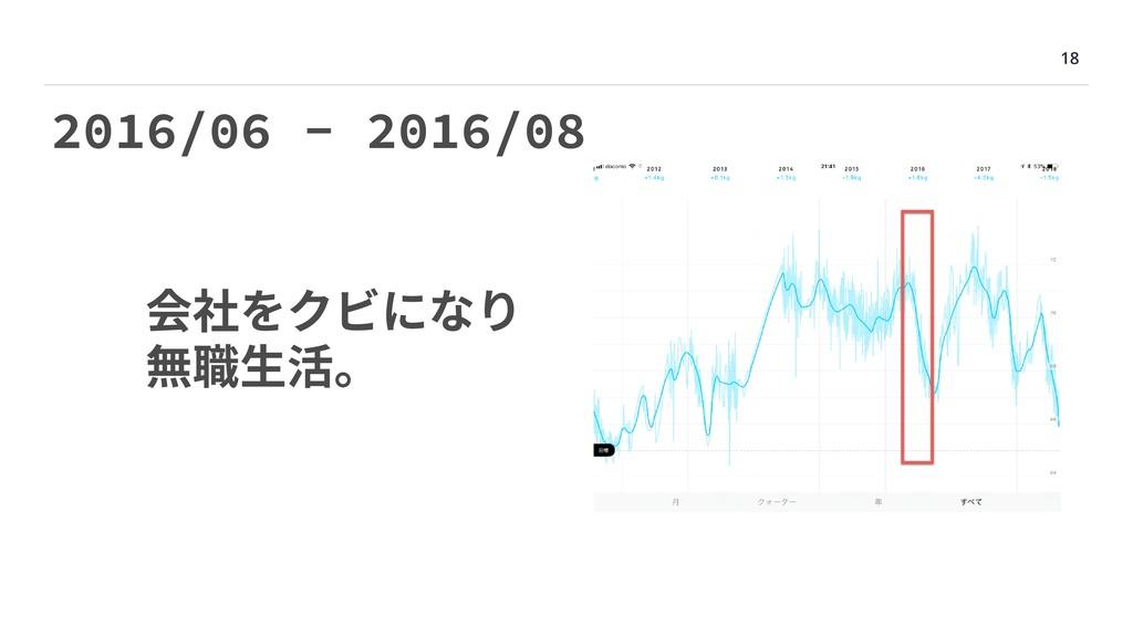 18 2016/06 - 2016/08 会社をクビになり 無職⽣活。