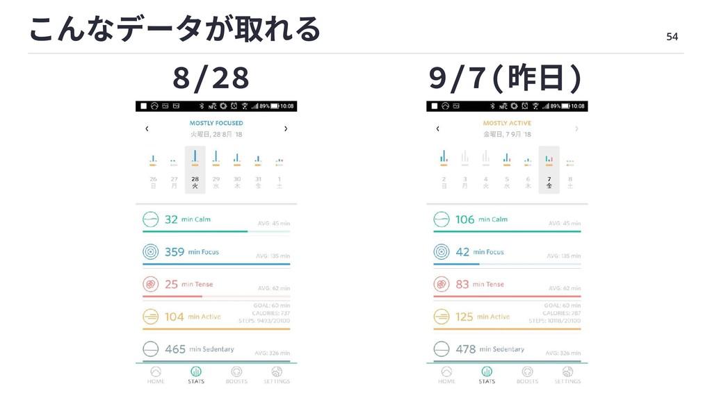 54 こんなデータが取れる 8/28 9/7(昨⽇)