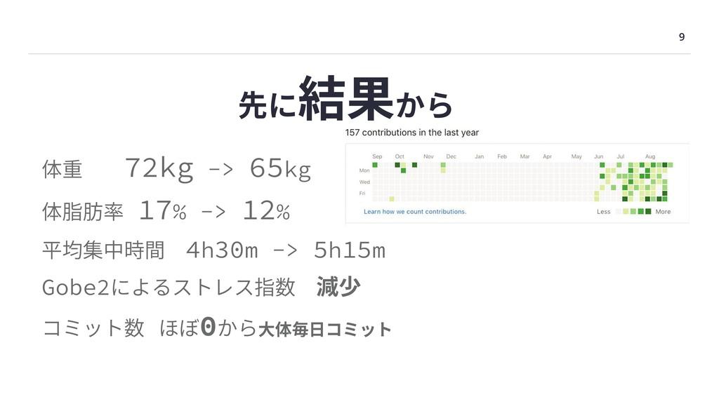 9 先に結果から 体重72kg -> 65kg 体脂肪率 17% -> 12% 平均集中時...
