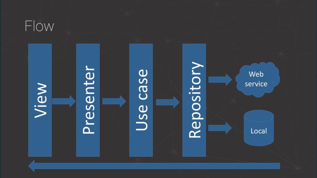 Flow Presenter Use case Repository Web service ...