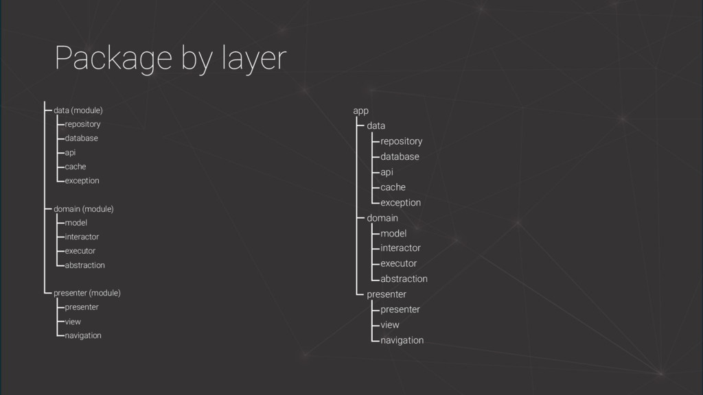 Package by layer data (module) repository datab...