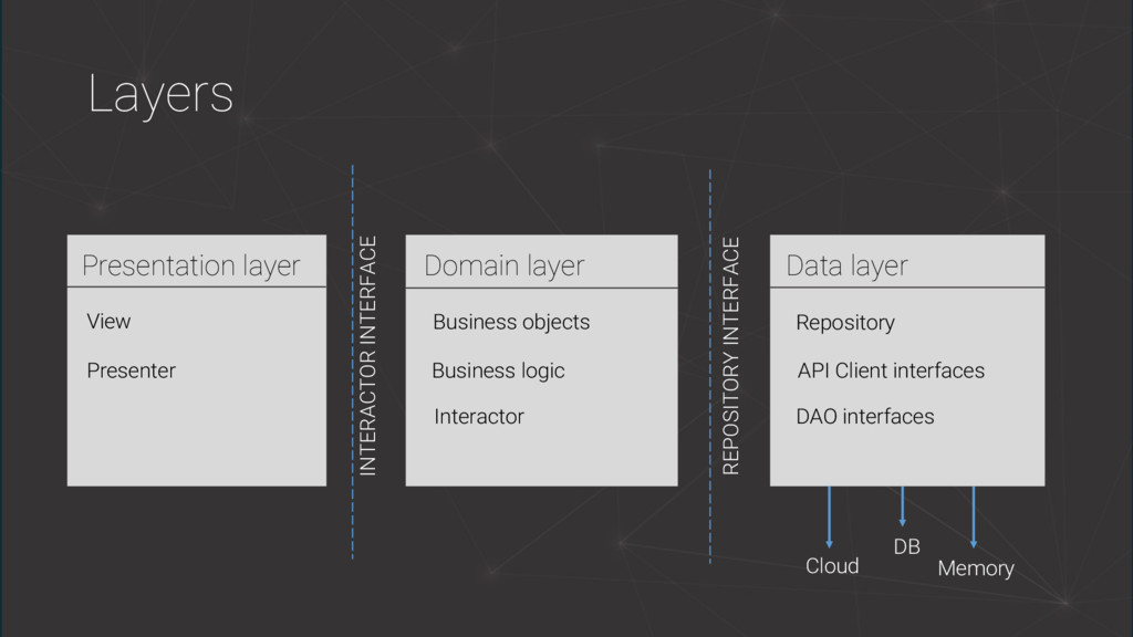 Layers Presentation layer View Presenter Domain...
